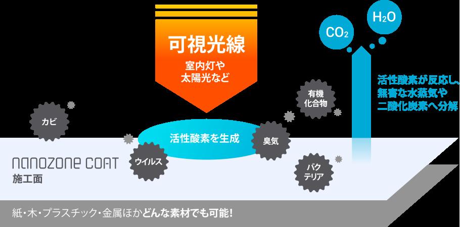 nanozone COATの仕組み(紙・木・プラスチック・金属ほかどんな素材でも可能!)